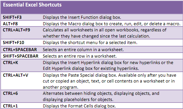 One Interest The Ultimate Excel Cheatsheet. Learn How To Get Around Excel Using Only The Keyboard These Cheatsheets Have Shortcuts For Mainpulating Files Editing Content. Worksheet. Calculate Worksheet Excel Shortcut At Clickcart.co